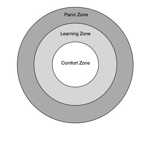 Comfort Zone uitdagen